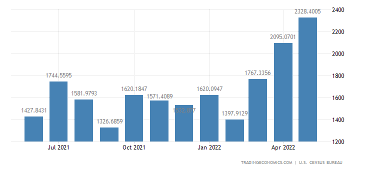 United States Exports to Chile