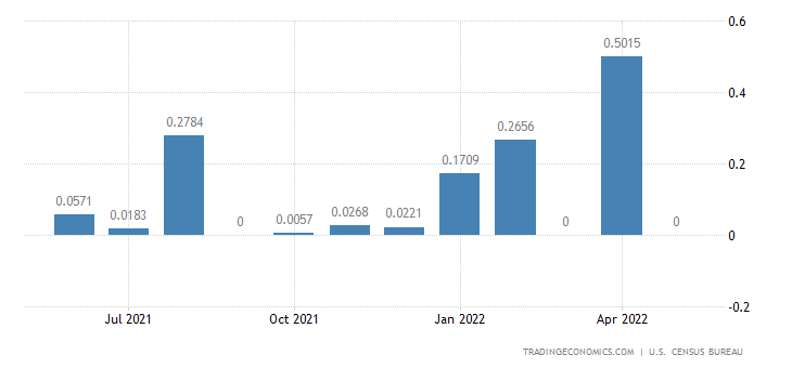 United States Exports to Cocos Islands