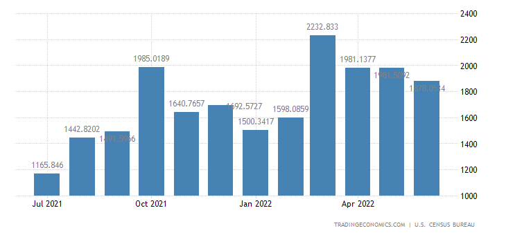 United States Exports to Colombia