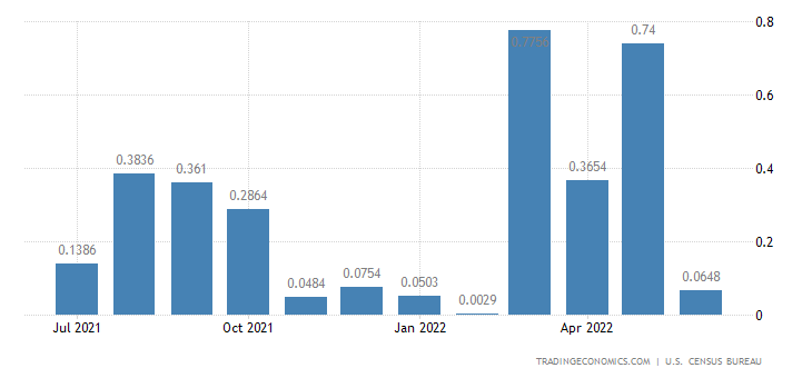 United States Exports to Comoros