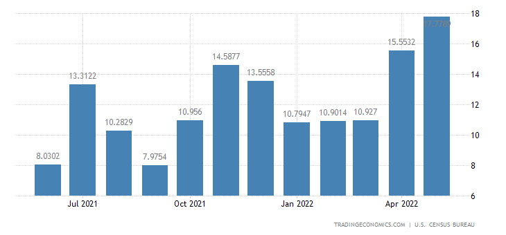 United States Exports to Congo