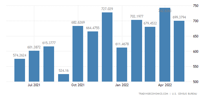 United States Exports to Costa Rica