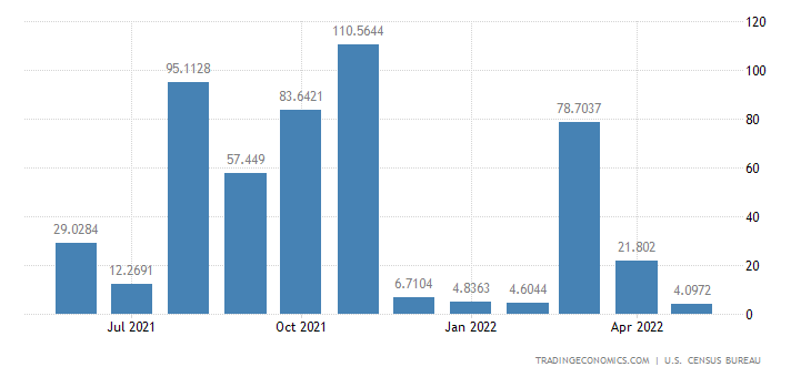 United States Exports to Dominica