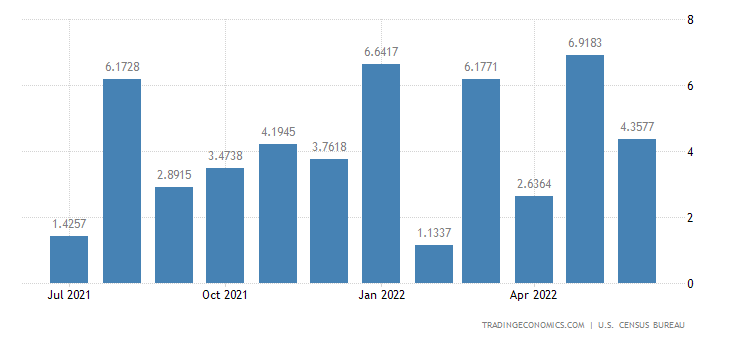 United States Exports to Equatorial Guinea