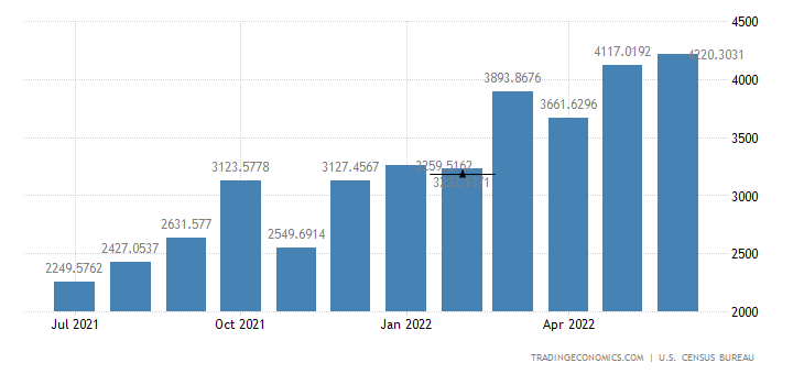 United States Exports to France