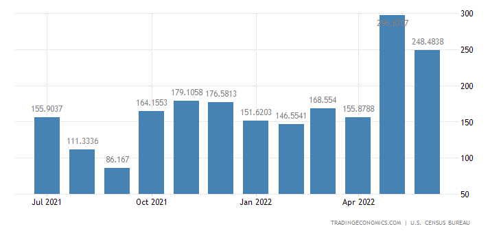 United States Exports to Greece