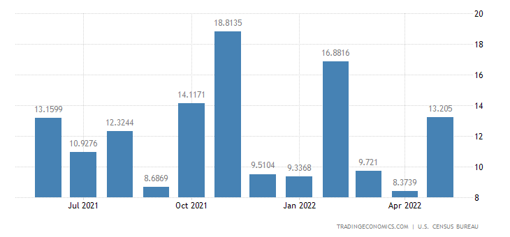 United States Exports to Guinea