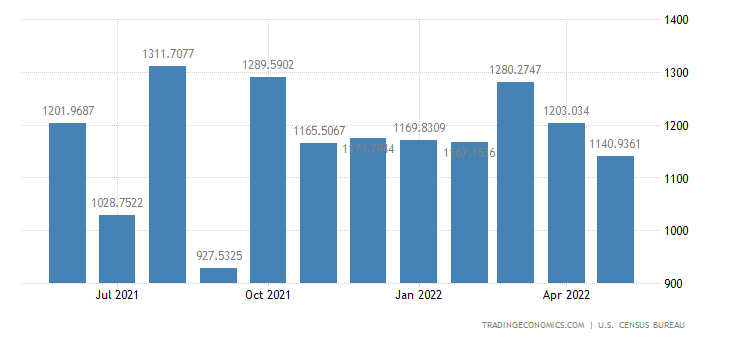 United States Exports to Israel