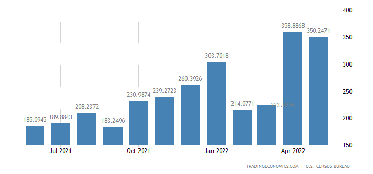 United States Exports to Morocco