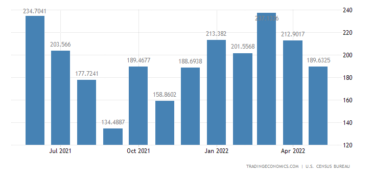 United States Exports to Nicaragua