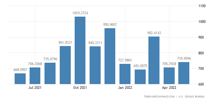 United States Exports to Philippines