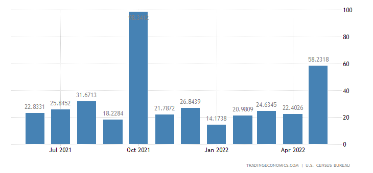 United States Exports to Senegal