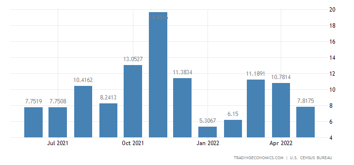 United States Exports to Sierra Leone