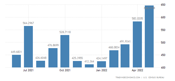United States Exports to South Africa
