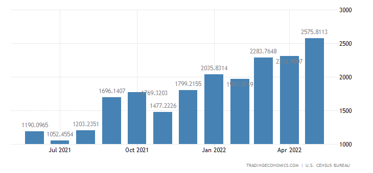 United States Exports to Spain