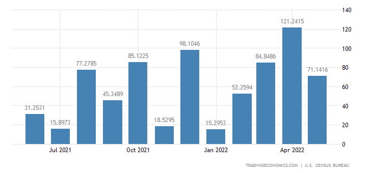 United States Exports to St Lucia