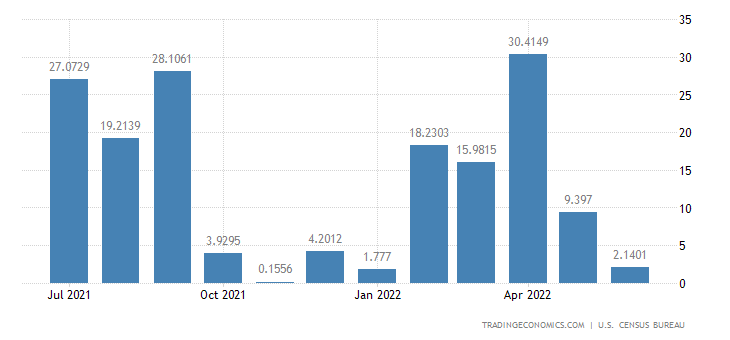 United States Exports to Sudan