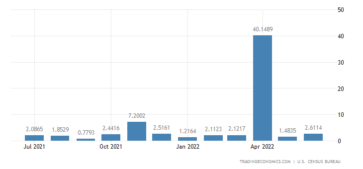 United States Exports to Swaziland