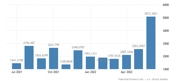 United States Exports to Switzerland