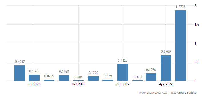United States Exports to Syria