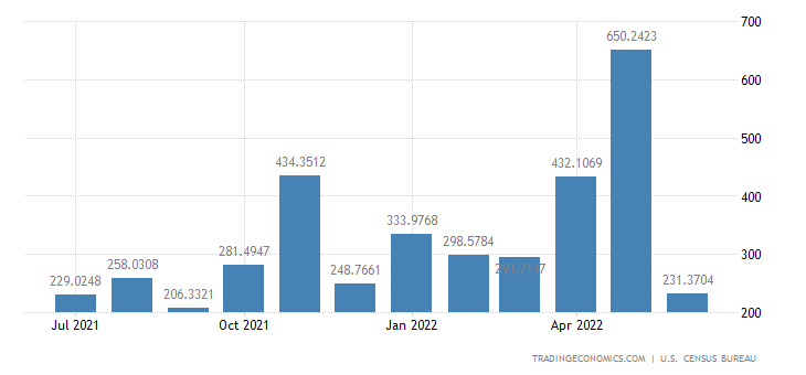 United States Exports to Trinidad and Tobago