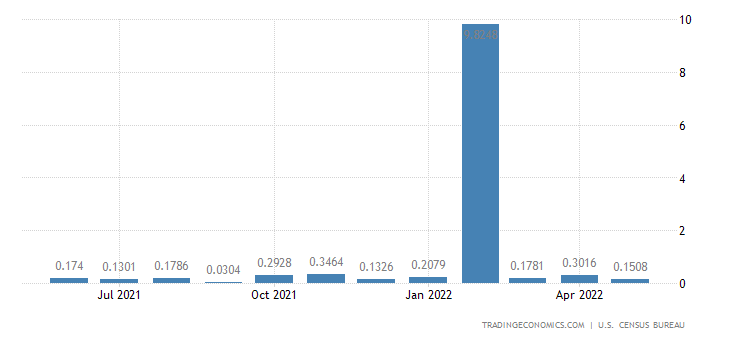United States Exports to West Bank