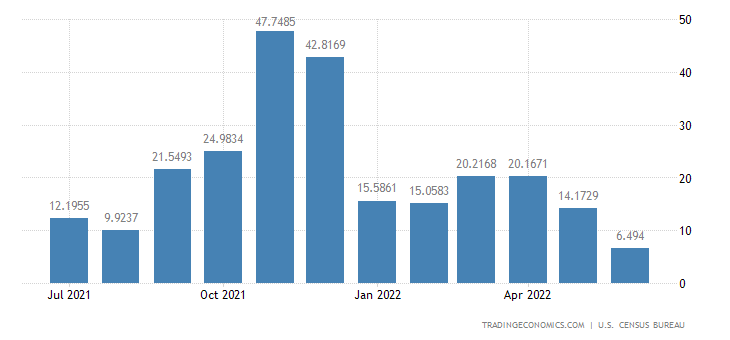 United States Exports to Zaire