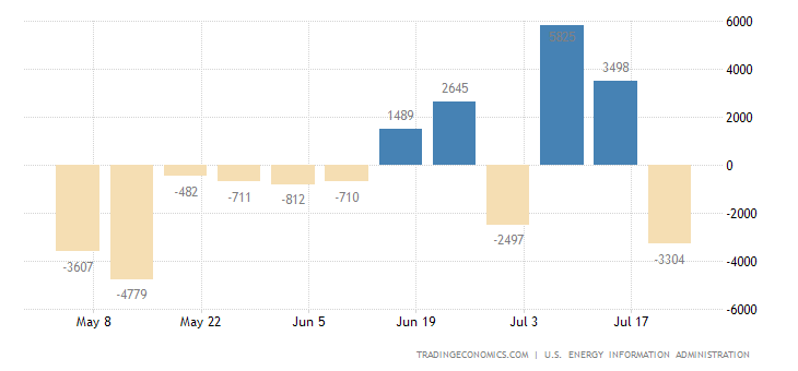 United States Gasoline Stocks Change