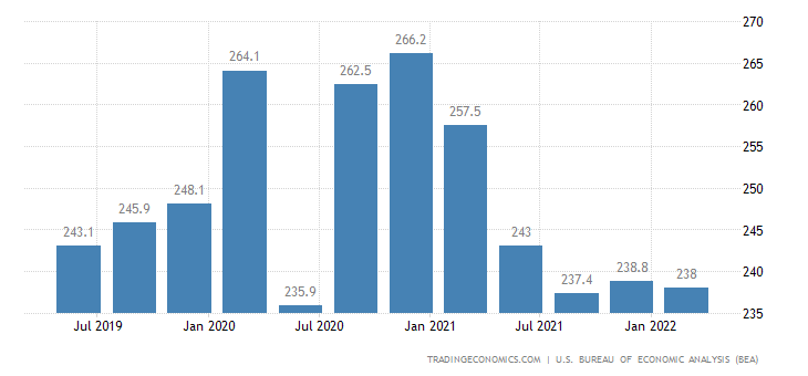 United States GDP From Agriculture