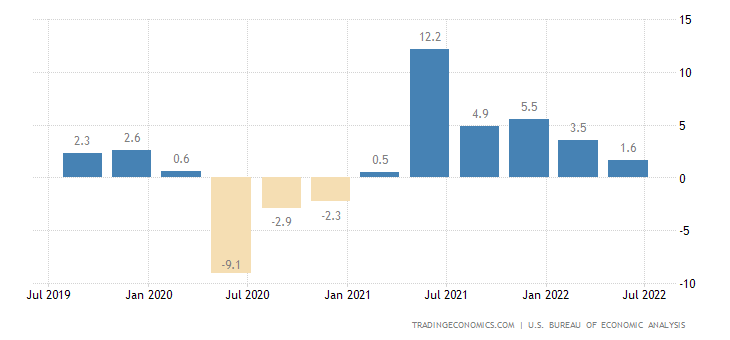 The U.S. GDP Data Summery: