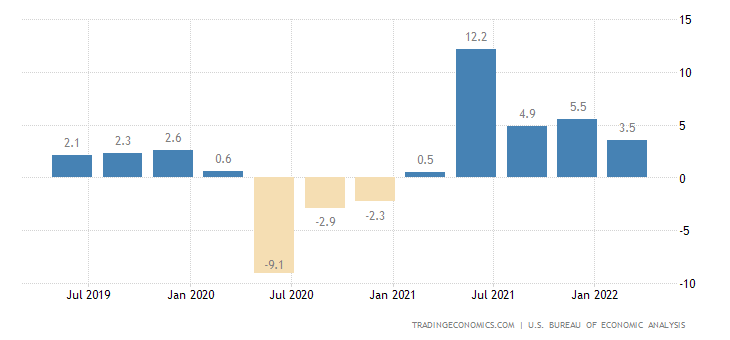 the economic growth of the united states since the last decade Over the last half century, increasing from 50 percent of gdp in 1960 to  in the  1960s and early 1970s, health expenditure growth was dominated by non-price   over the next decade, health expenditures are projected to.