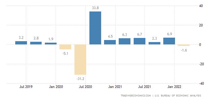 http://cdn.tradingeconomics.com/charts/united-states-gdp-growth.png?s=gdp+cqoq&v=201703061722t&lang=all&d1=20160101&d2=20171231