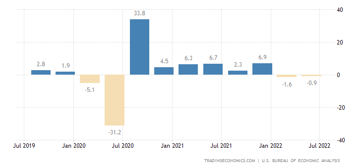 United States Gdp Growth Rate 1947 2017 Data Chart
