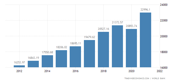 United States GDP | 2019 | Data | Chart | Calendar