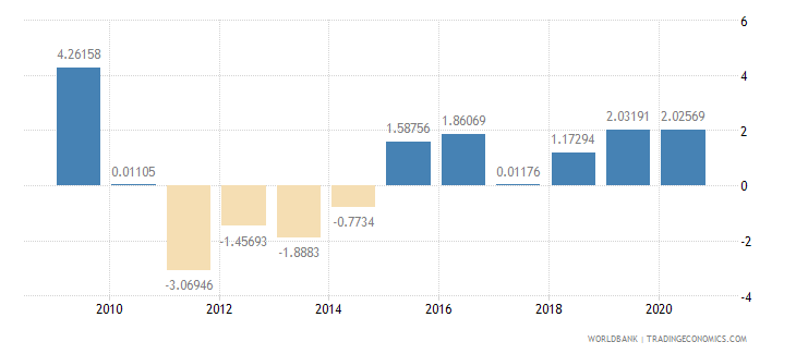 united states general government final consumption expenditure annual percent growth wb data