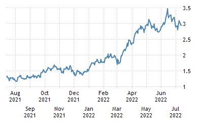 One-Year Chart for USA 10 Year