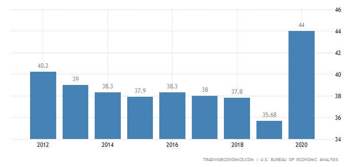 an analysis of the united states economy and economic indicators It provides current and historical economic data for the six states in the first  q1  2018: snapshot of the new england economy through march 28, 2018 q1.