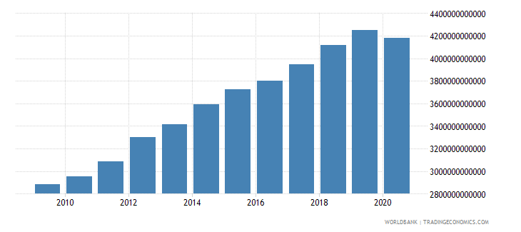 united states gross fixed capital formation constant lcu wb data