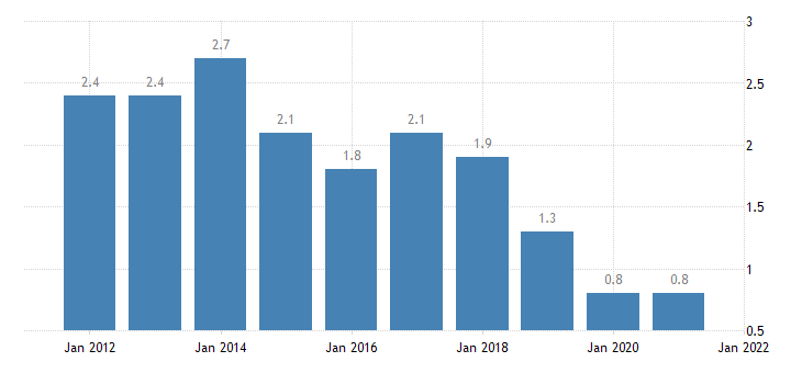 united states home vacancy rate for arizona percent a na fed data