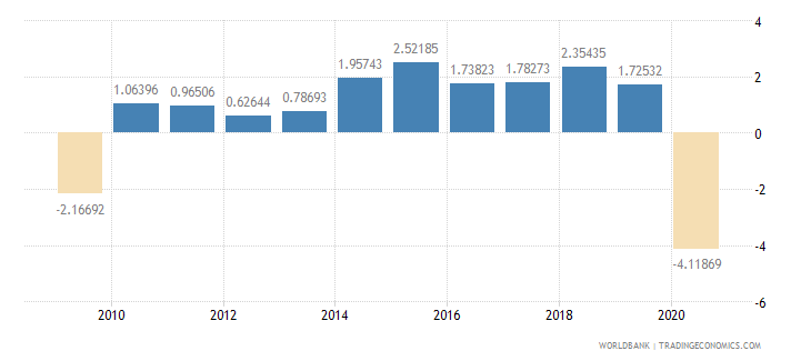 united states household final consumption expenditure per capita growth annual percent wb data