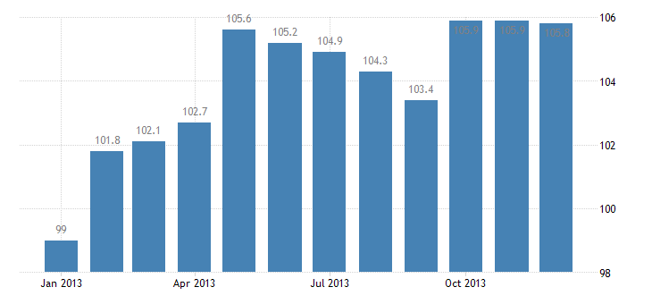 united states import naics pulp mills index dec 2009 100 m nsa fed data