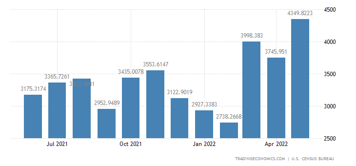 United States Imports from Africa