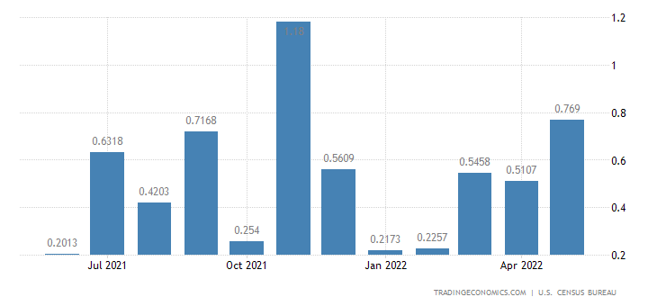 United States Imports from Andorra