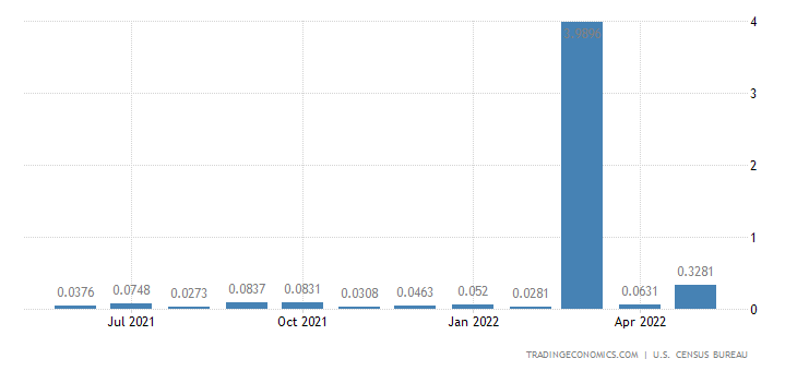 United States Imports from Anguilla