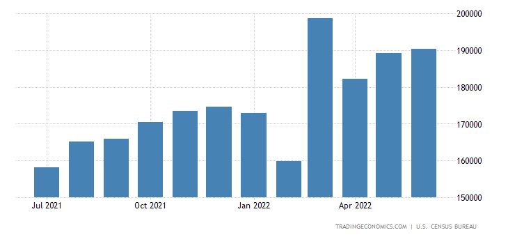 United States Imports from APEC