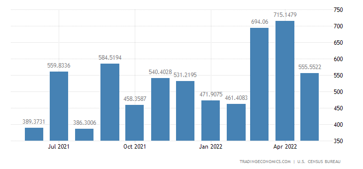 United States Imports from Argentina