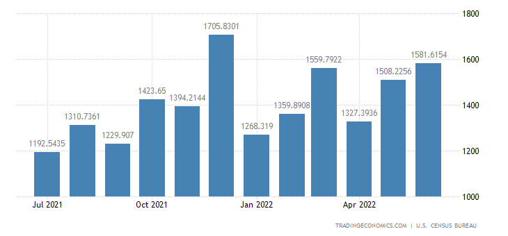United States Imports from Austria
