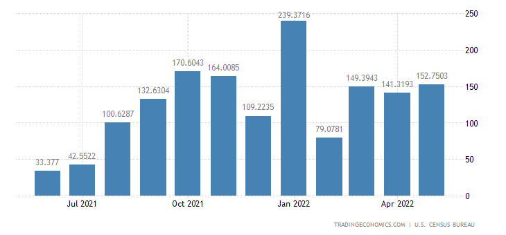 United States Imports from Bahrain