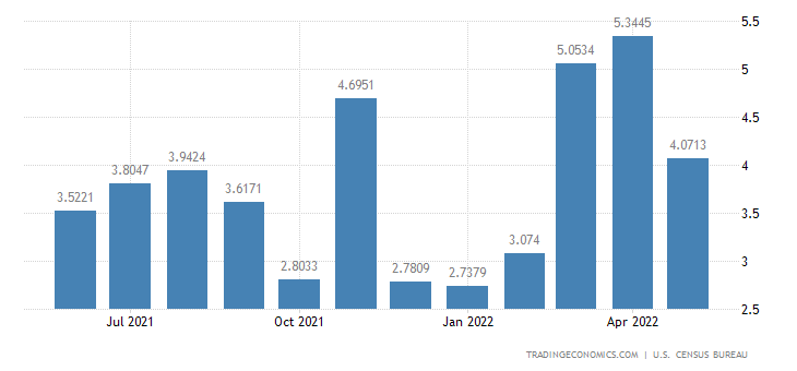 United States Imports from Barbados
