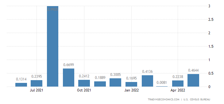 United States Imports from Benin